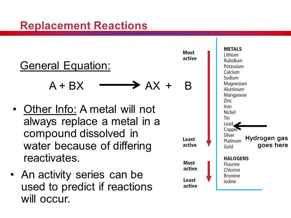 Types of Chemical Reactions Type of Reaction: Single Replacement Explanation: Reaction in which the atoms of one element replace the atoms of another