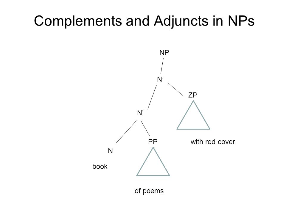 Complements and Adjuncts in NPs N PP of poems N N ZP NP with red cover book