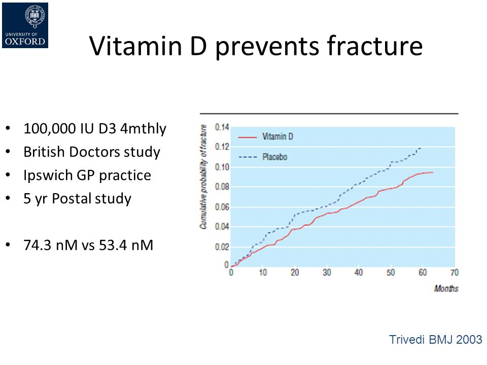 Vitamin D prevents fracture 100,000 IU D3 4mthly British Doctors study Ipswich GP practice 5 yr Postal study 74.3 nM vs 53.4 nM Trivedi BMJ 2003