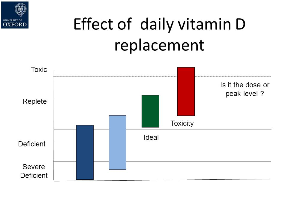 Effect of daily vitamin D replacement Severe Deficient Replete Toxic Is it the dose or peak level ? Ideal Toxicity Deficient