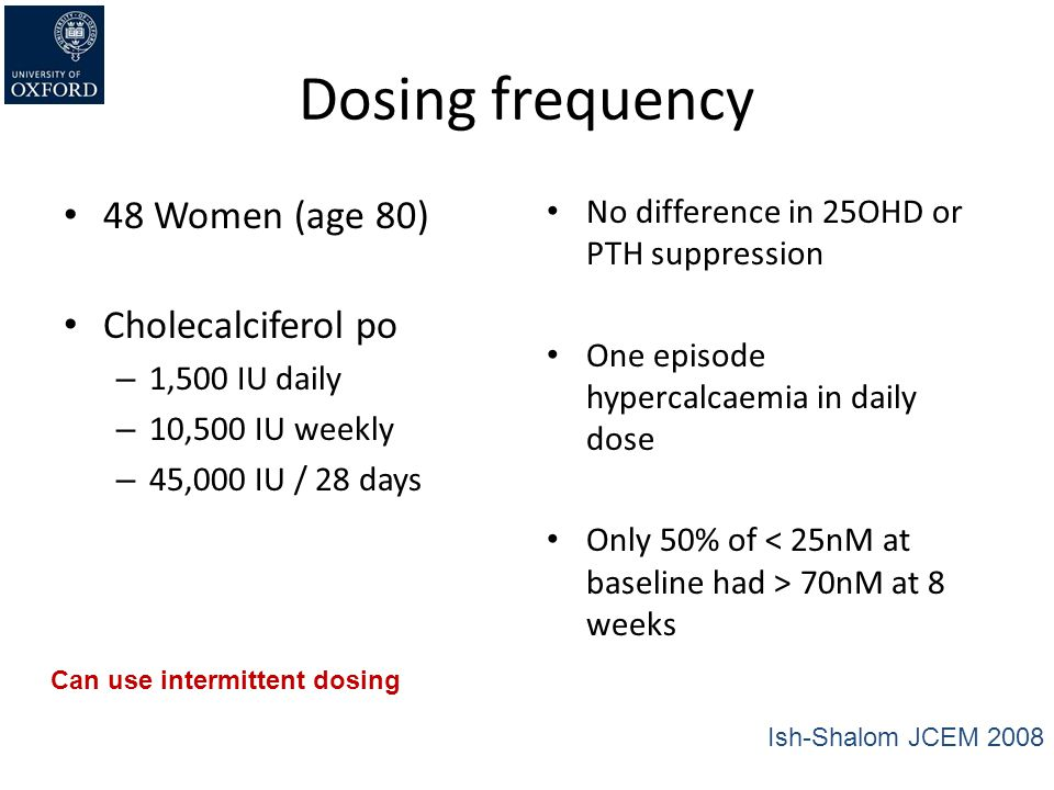 Dosing frequency 48 Women (age 80) Cholecalciferol po – 1,500 IU daily – 10,500 IU weekly – 45,000 IU / 28 days No difference in 25OHD or PTH suppress