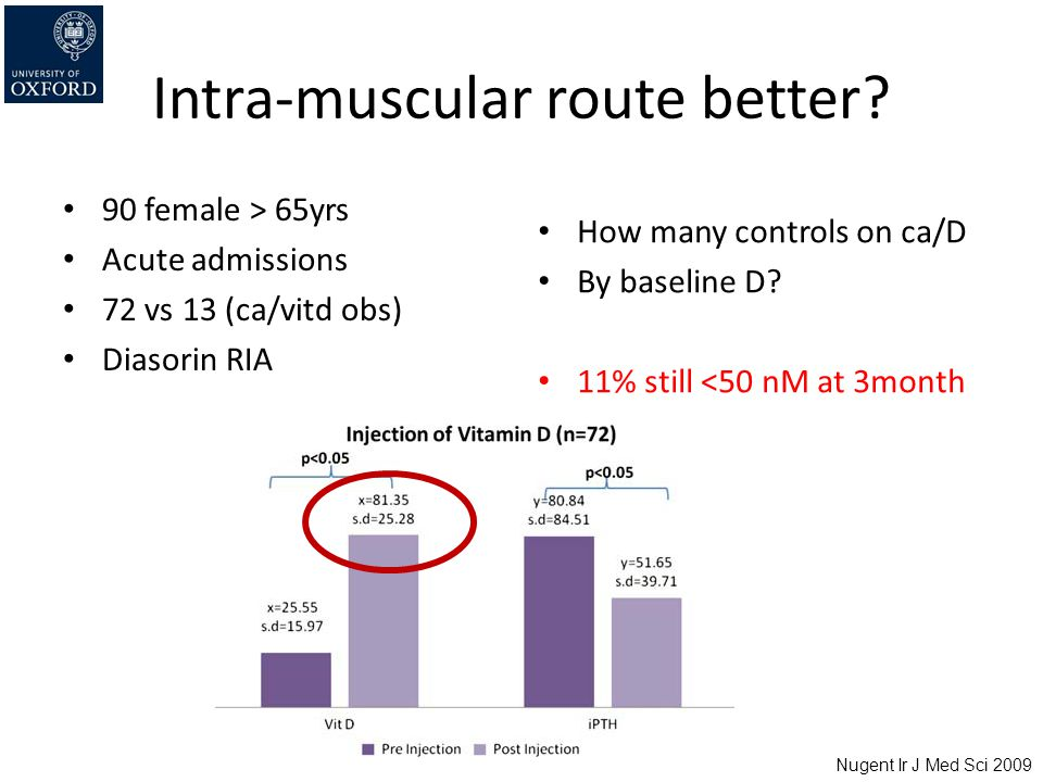 Intra-muscular route better? 90 female > 65yrs Acute admissions 72 vs 13 (ca/vitd obs) Diasorin RIA How many controls on ca/D By baseline D? 11% still