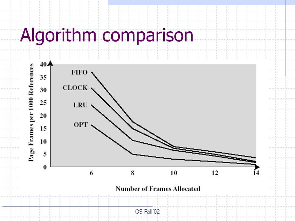 OS Fall02 Algorithm comparison