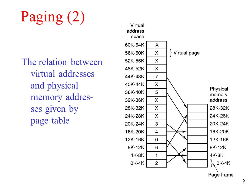 20 The Working Set Page Replacement Algorithm (1) The working set is the set of pages used by the k most recent memory references w(k,t) is the size of the working set at time, t