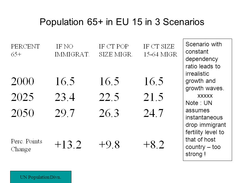 Population 65+ in EU 15 in 3 Scenarios UN Population Divn.