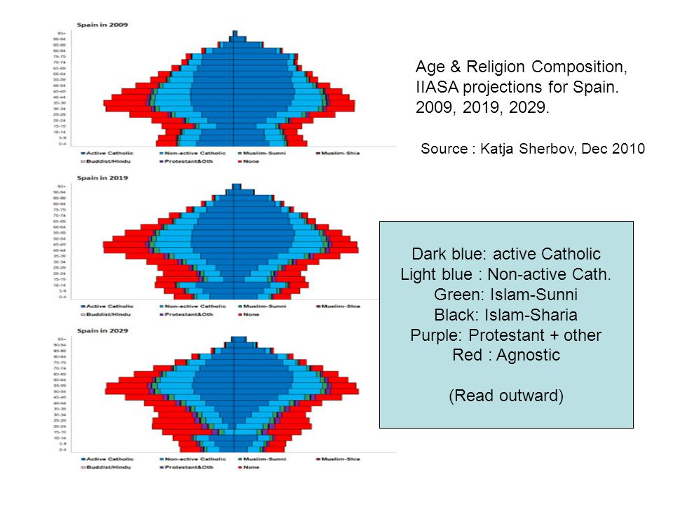 Religious composition of the population, example of Spain Dark blue: active Catholic Light blue : Non-active Cath.