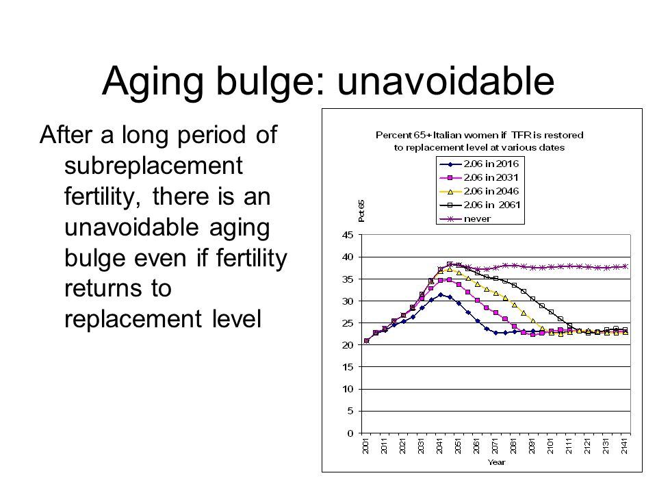 Aging bulge: unavoidable After a long period of subreplacement fertility, there is an unavoidable aging bulge even if fertility returns to replacement level