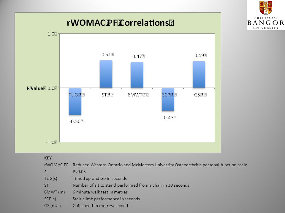 KEY: rWOMAC PFReduced Western Ontario and McMasters University Osteoarthritis personal function scale *P<0.05 TUG(s) Timed up and Go in seconds STNumber of sit to stand performed from a chair in 30 seconds 6MWT (m)6 minute walk test in metres SCP(s)Stair climb performance in seconds GS (m/s)Gait speed in metres/second