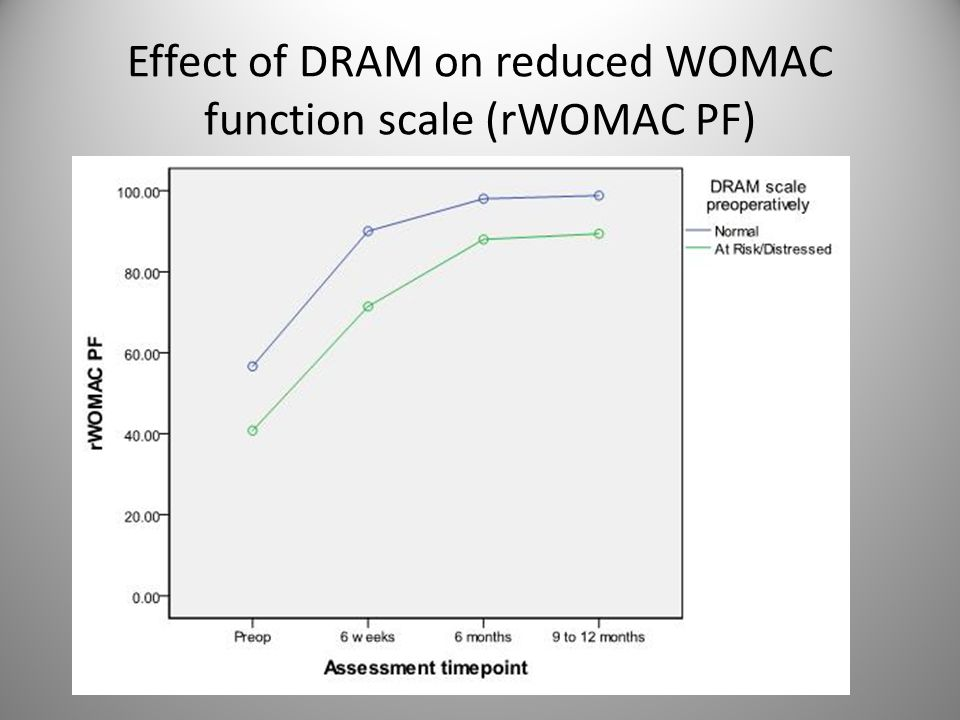Effect of DRAM on reduced WOMAC function scale (rWOMAC PF)