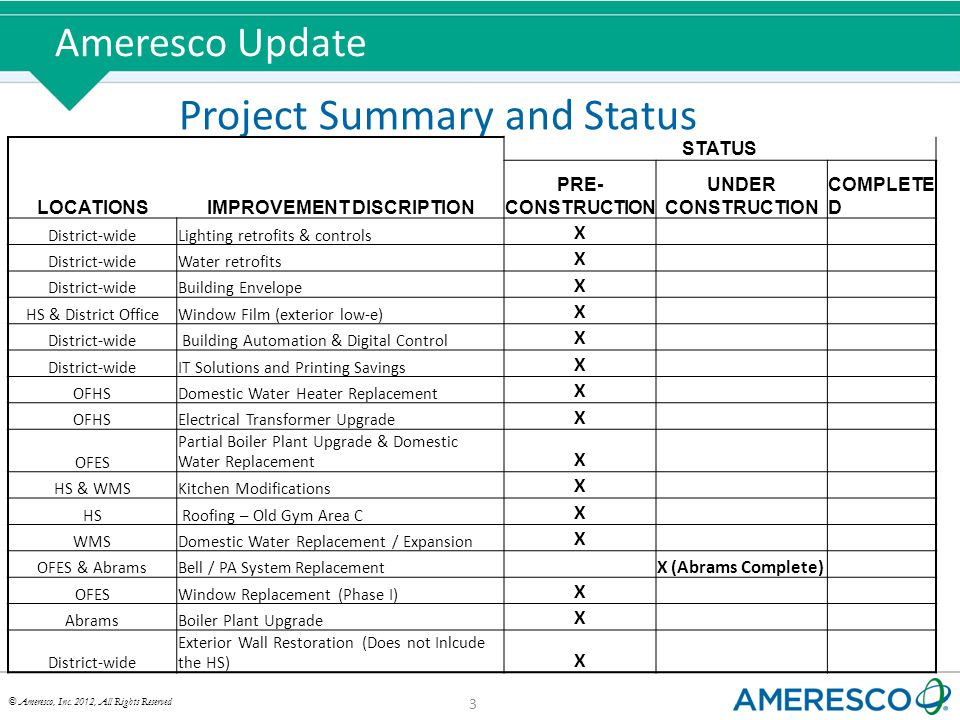 © Ameresco, Inc. 2012, All Rights Reserved Ameresco Update 3 Project Summary and Status STATUS LOCATIONSIMPROVEMENT DISCRIPTION PRE- CONSTRUCTION UNDE