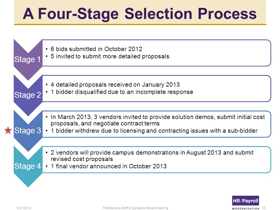 A Four-Stage Selection Process Stage 1 6 bids submitted in October 2012 5 invited to submit more detailed proposals Stage 2 4 detailed proposals received on January 2013 1 bidder disqualified due to an incomplete response Stage 3 In March 2013, 3 vendors invited to provide solution demos, submit initial cost proposals, and negotiate contract terms 1 bidder withdrew due to licensing and contracting issues with a sub-bidder Stage 4 2 vendors will provide campus demonstrations in August 2013 and submit revised cost proposals 1 final vendor announced in October 2013 5/21/2013Professional Staff Organization Board Meeting18