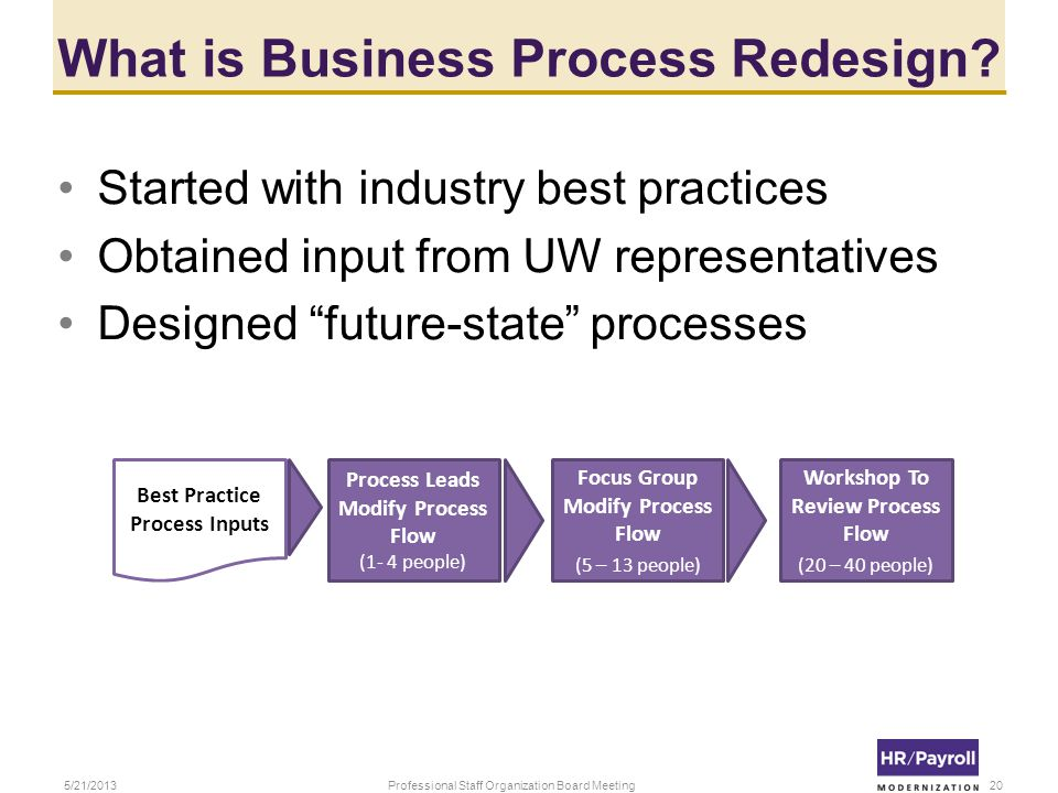 What is Business Process Redesign.