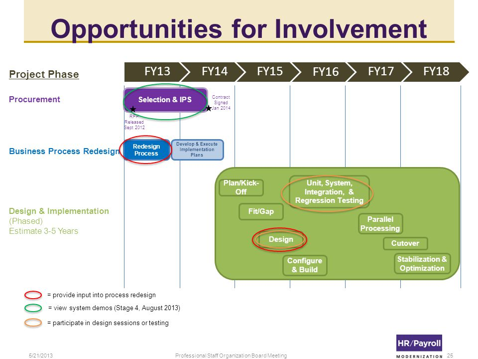 Opportunities for Involvement Selection & IPS Fit/Gap FY13FY14FY15 FY16 FY17 FY18 Contract Signed Jan 2014 RFP Released Sept 2012 Redesign Process Plan/Kick- Off Design Configure & Build Unit, System, Integration, & Regression Testing Parallel Processing Cutover Stabilization & Optimization Design & Implementation (Phased) Estimate 3-5 Years Procurement Business Process Redesign Project Phase Develop & Execute Implementation Plans = provide input into process redesign = view system demos (Stage 4, August 2013) = participate in design sessions or testing 5/21/2013Professional Staff Organization Board Meeting25