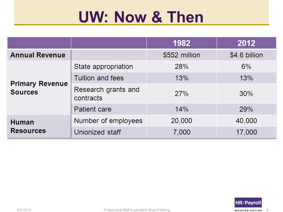 UW: Now & Then 5/21/2013Professional Staff Organization Board Meeting5