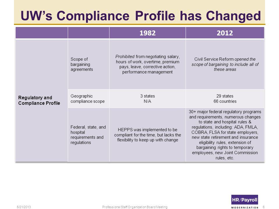 UWs Compliance Profile has Changed 5/21/2013Professional Staff Organization Board Meeting6