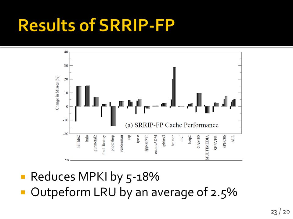 Reduces MPKI by 5-18% Outpeform LRU by an average of 2.5% 23 / 20