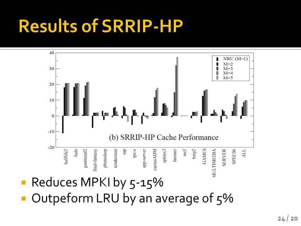 Reduces MPKI by 5-15% Outpeform LRU by an average of 5% 24 / 20