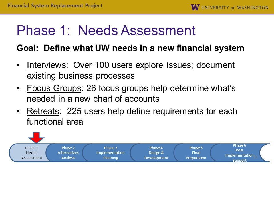 Phase 1: Needs Assessment Goal: Define what UW needs in a new financial system Interviews: Over 100 users explore issues; document existing business p
