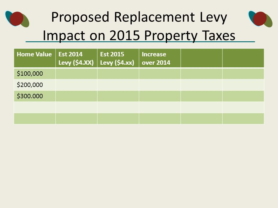 Proposed Replacement Levy Impact on 2015 Property Taxes Home ValueEst 2014 Levy ($4.XX) Est 2015 Levy ($4.xx) Increase over 2014 $100,000 $200,000 $300.000