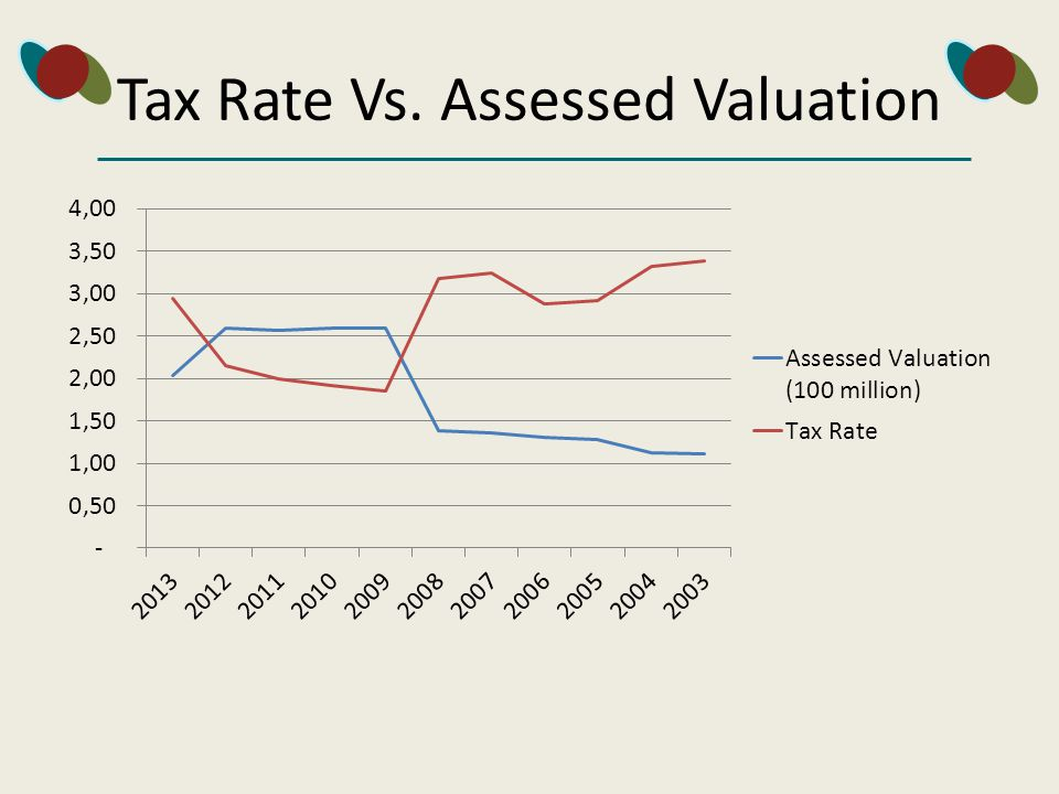 Tax Rate Vs. Assessed Valuation