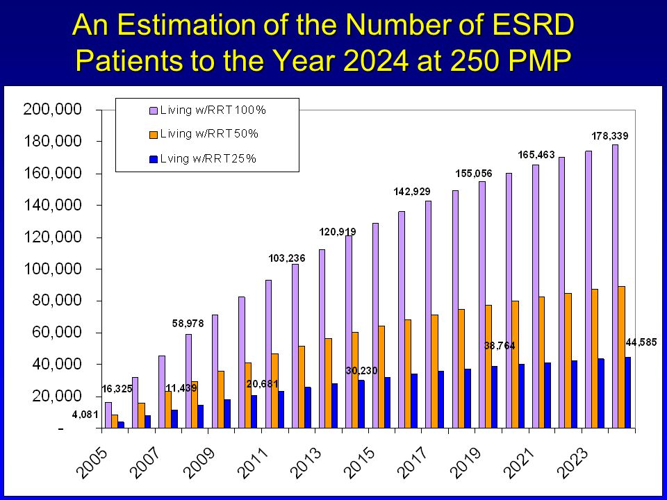 An Estimation of the Number of ESRD Patients to the Year 2024 at 250 PMP