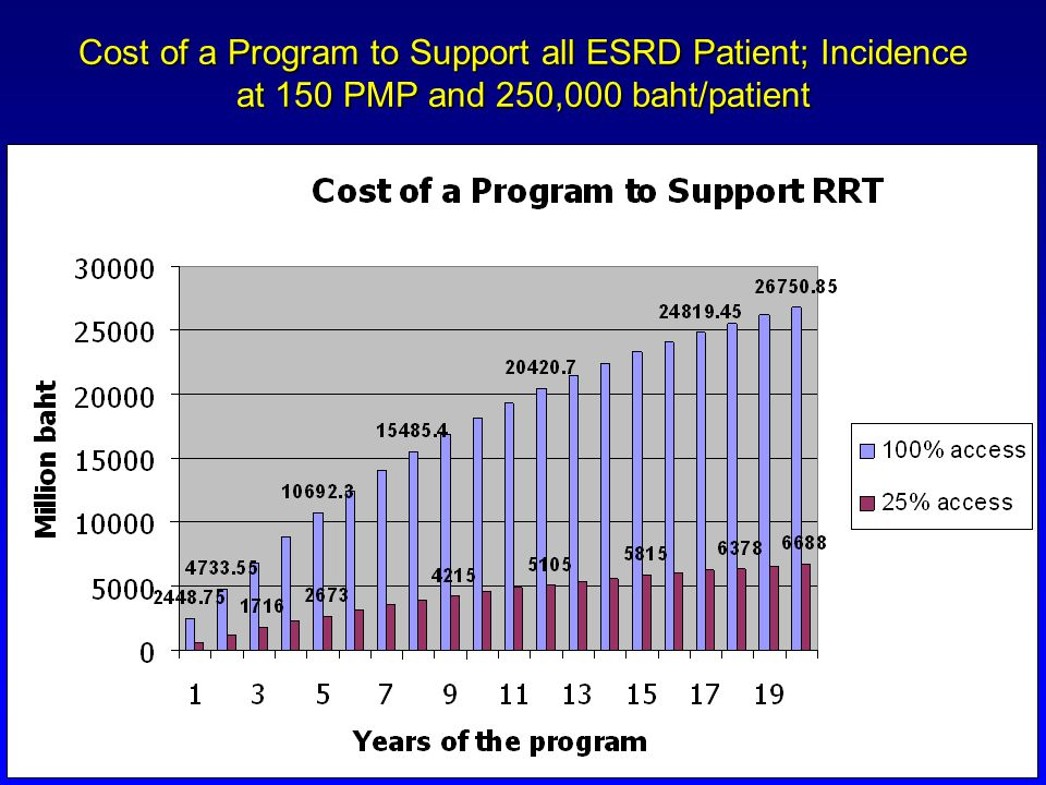 Cost of a Program to Support all ESRD Patient; Incidence at 150 PMP and 250,000 baht/patient