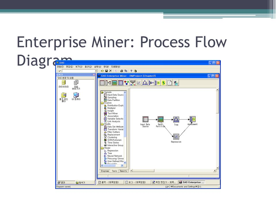Enterprise Miner: Process Flow Diagram