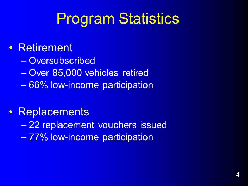Program Statistics Retirement –Oversubscribed –Over 85,000 vehicles retired –66% low-income participation Replacements –22 replacement vouchers issued –77% low-income participation 4