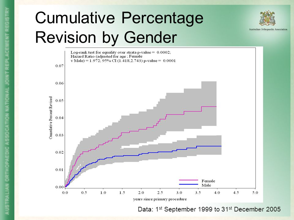 Cumulative Percentage Revision by Gender Data: 1 st September 1999 to 31 st December 2005