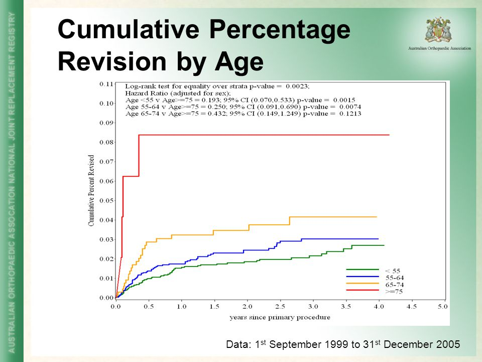 Cumulative Percentage Revision by Age Data: 1 st September 1999 to 31 st December 2005