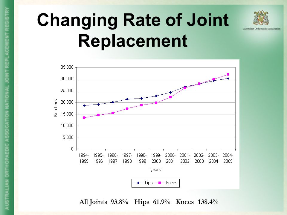 Changing Rate of Joint Replacement All Joints 93.8% Hips 61.9% Knees 138.4%