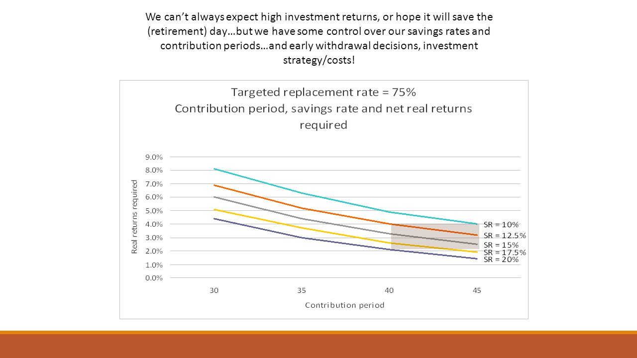 We cant always expect high investment returns, or hope it will save the (retirement) day…but we have some control over our savings rates and contribution periods…and early withdrawal decisions, investment strategy/costs!