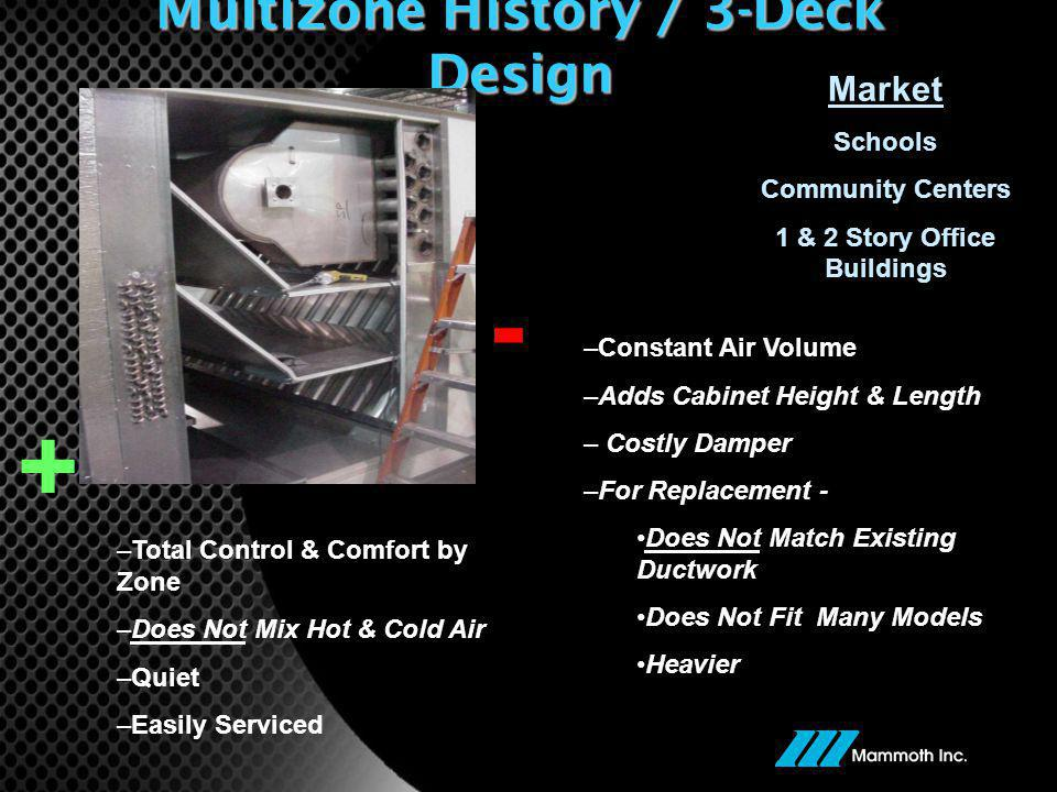 Multizone History / 3-Deck Design –Total Control & Comfort by Zone –Does Not Mix Hot & Cold Air –Quiet –Easily Serviced + –Constant Air Volume –Adds Cabinet Height & Length – Costly Damper –For Replacement - Does Not Match Existing Ductwork Does Not Fit Many Models Heavier - Market Schools Community Centers 1 & 2 Story Office Buildings