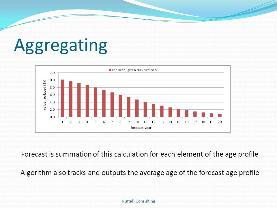 Aggregating Nuttall Consulting Forecast is summation of this calculation for each element of the age profile Algorithm also tracks and outputs the ave