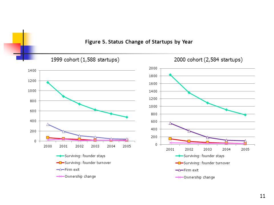 1999 cohort (1,588 startups)2000 cohort (2,584 startups) Figure 5. Status Change of Startups by Year 11