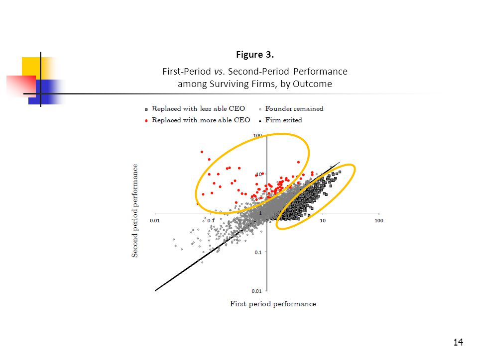 14 Figure 3. First-Period vs. Second-Period Performance among Surviving Firms, by Outcome