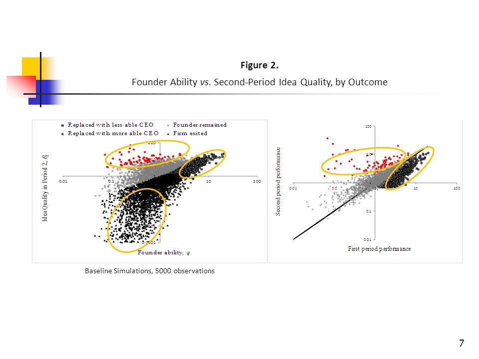 Figure 2. Founder Ability vs.