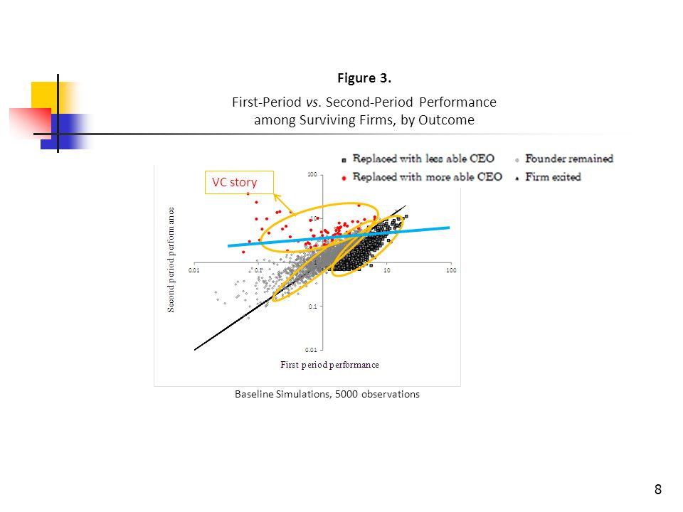 8 Figure 3. First-Period vs. Second-Period Performance among Surviving Firms, by Outcome VC story