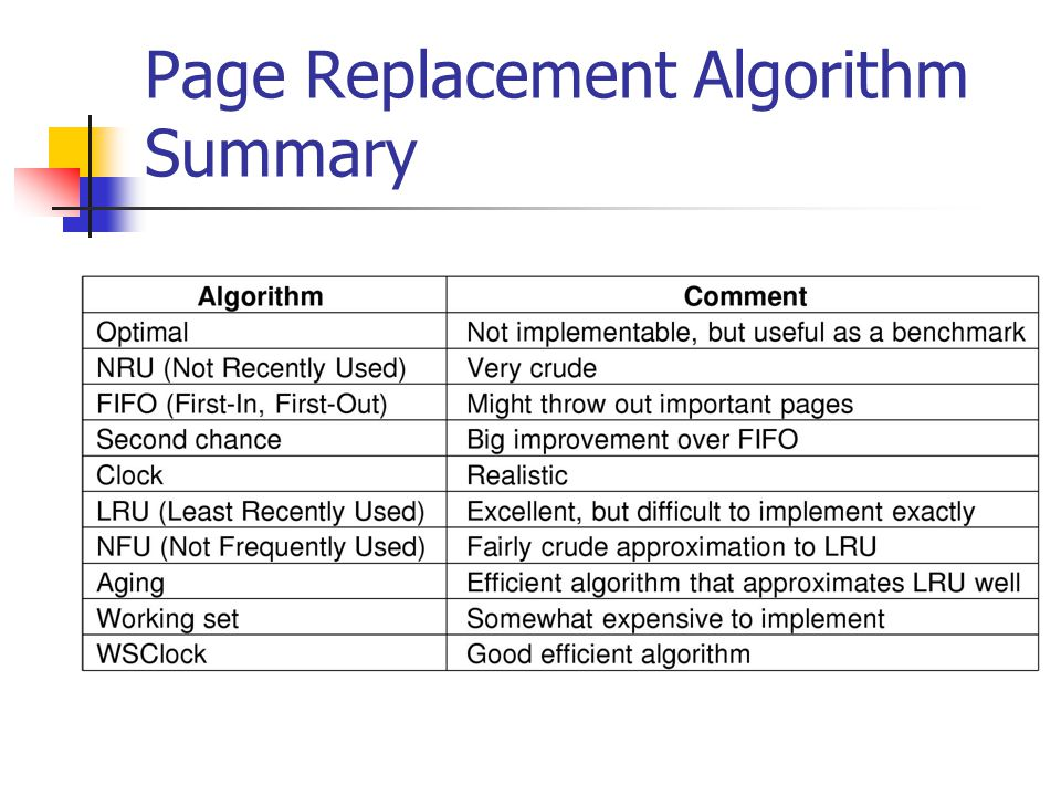 Page Replacement Algorithm Summary