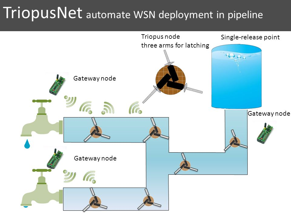 TriopusNet automate WSN deployment in pipeline Triopus node three arms for latching Gateway node Single-release point