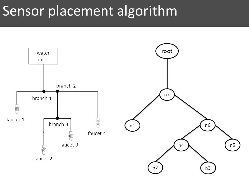 Sensor placement algorithm branch 1 branch 2 branch 3 faucet 2 faucet 1 faucet 3 faucet 4 water inlet n7 n6 n5 n2 n4 n3 n1 root