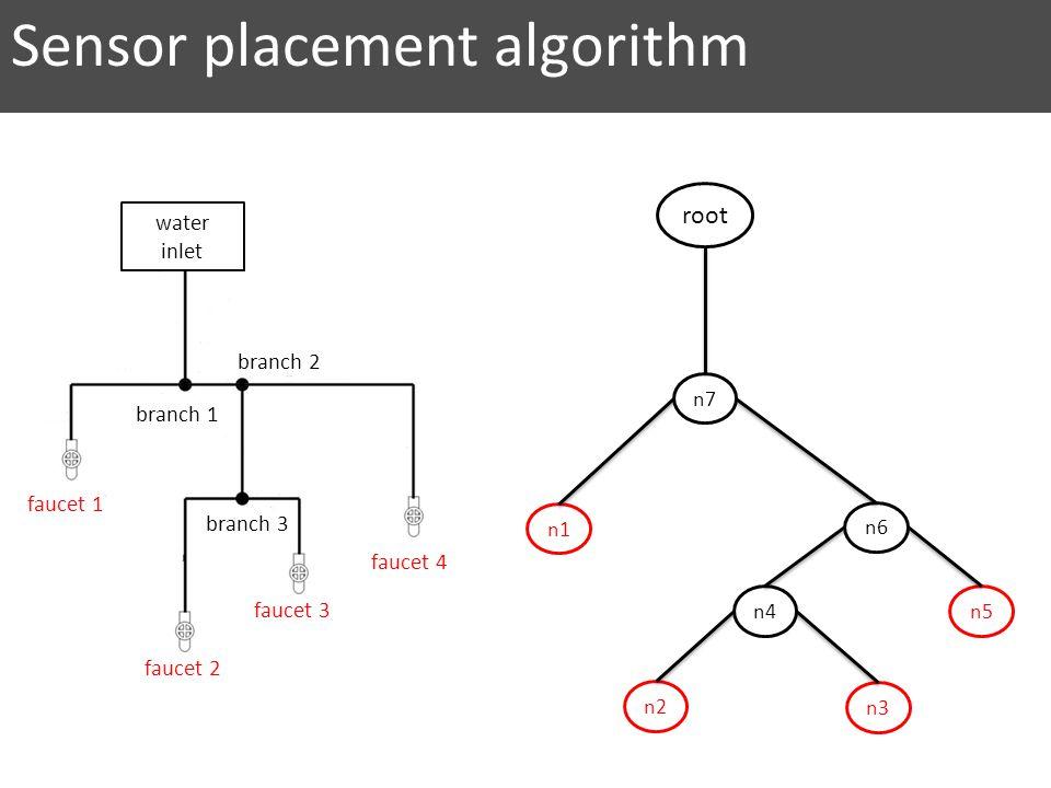 branch 1 branch 2 branch 3 faucet 2 faucet 1 faucet 3 faucet 4 water inlet n7 n6 n5 n2 n4 n3 n1 root Sensor placement algorithm