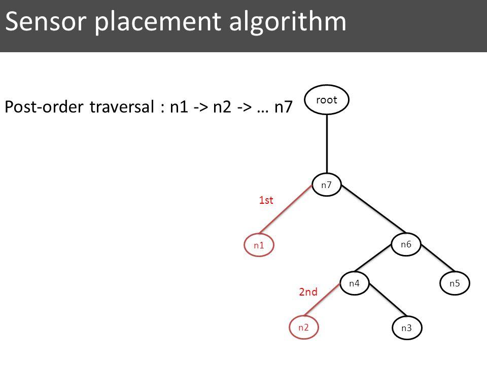 n7 n6 n5 n2 n4 n3 n1 root 2nd 1st Sensor placement algorithm Post-order traversal : n1 -> n2 -> … n7