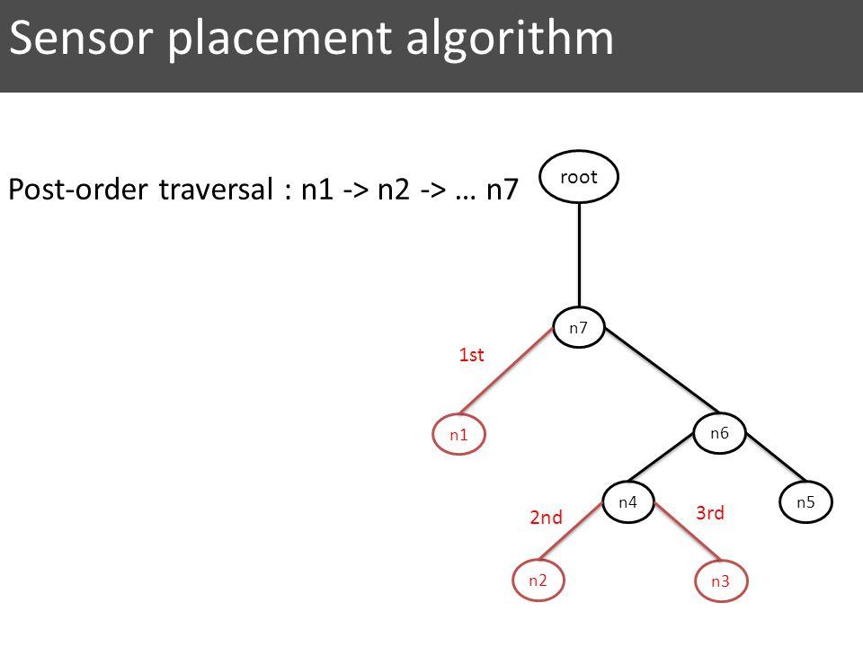 n7 n6 n5 n2 n4 n3 n1 root 2nd 1st 3rd Sensor placement algorithm Post-order traversal : n1 -> n2 -> … n7