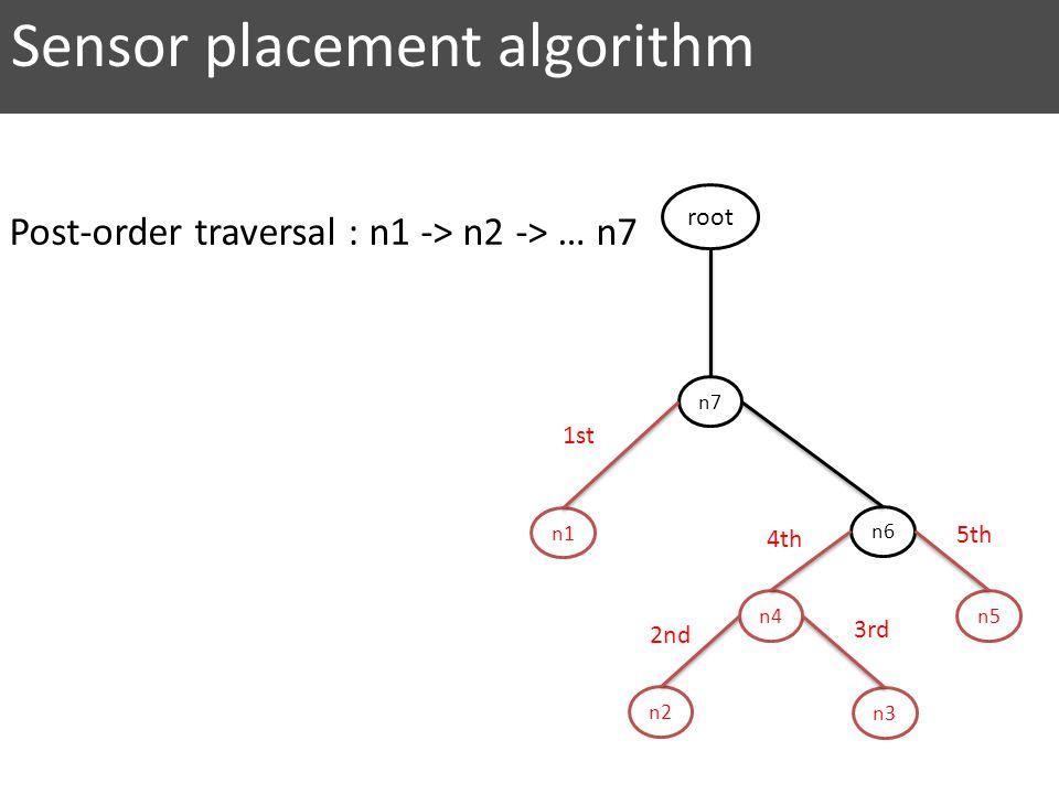 n7 n6 n5 n2 n4 n3 n1 root 2nd 1st 3rd 4th 5th Sensor placement algorithm Post-order traversal : n1 -> n2 -> … n7