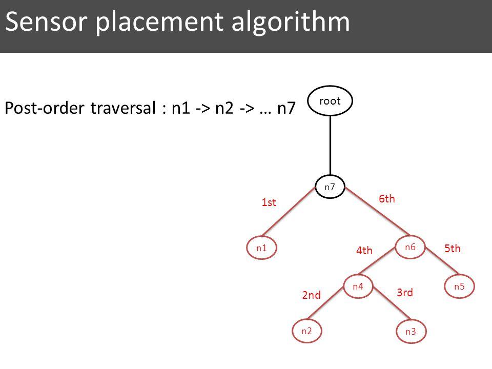 n7 n6 n5 n2 n4 n3 n1 root 2nd 1st 3rd 4th 5th 6th Sensor placement algorithm Post-order traversal : n1 -> n2 -> … n7