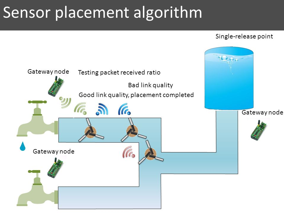 Testing packet received ratio Good link quality, placement completed Bad link quality Sensor placement algorithm Gateway node Single-release point