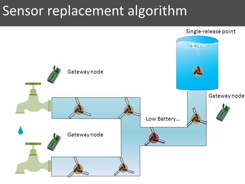 Low Battery… Sensor replacement algorithm Gateway node Single-release point
