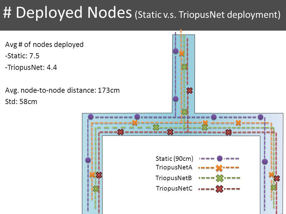 # Deployed Nodes (Static v.s. TriopusNet deployment) TriopusNetA TriopusNetB TriopusNetC Avg # of nodes deployed -Static: 7.5 -TriopusNet: 4.4 Avg. no