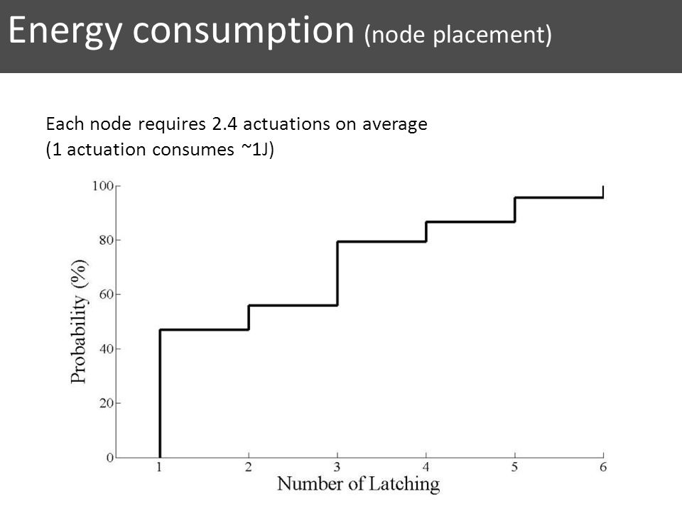 Energy consumption (node placement) Each node requires 2.4 actuations on average (1 actuation consumes ~1J)
